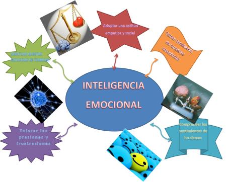 intelemocional